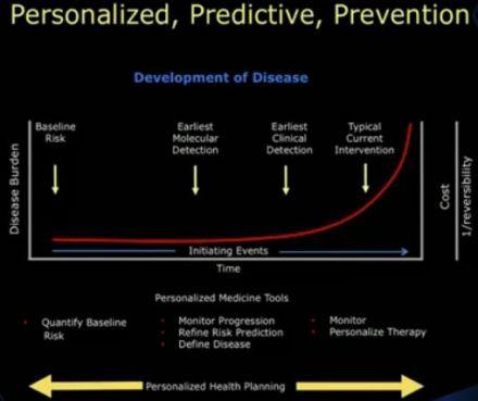Development_of_disease_2012