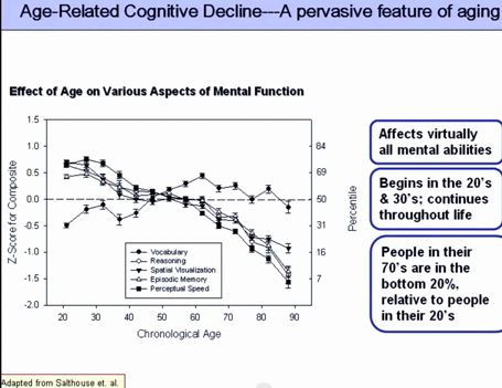 mental decline inevitable with age Although there have been many reports over the last 100 years of age-related differences in cognitive functioning, there is still considerable controversy about the age at which cognitive decline begins.