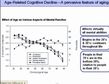 Age-related_cognitive_decline_2008