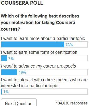 Coursera_poll_MOTIVATION_Feb072014