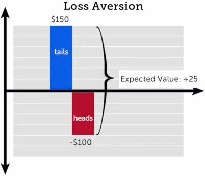 Loss_aversion__150_100