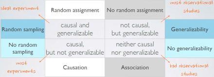 random_sampling_random_assignment