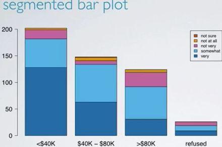 segmented_bar_plot