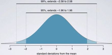 standard_deviations