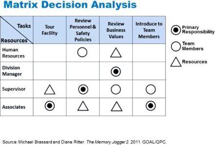 Matrix_decision_analysis