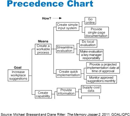 Precedence_chart