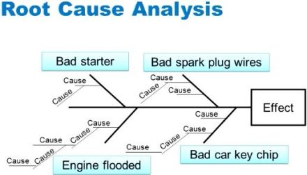 Root_cause_analysis