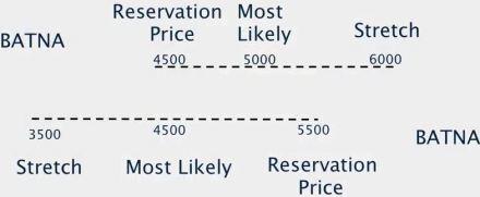 BATNA_reservation