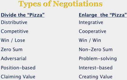Negotiation_types
