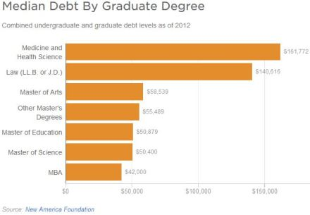 student_debt2015