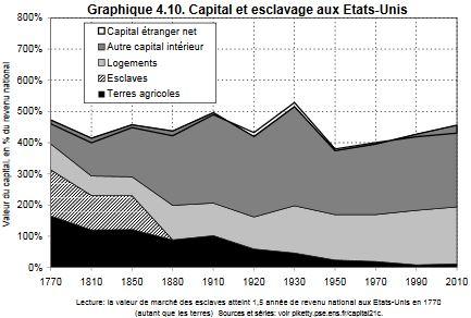 capital_aux_etats_unis