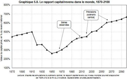 PIKETTY_raport_capital_revenue