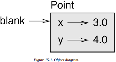object_diagram